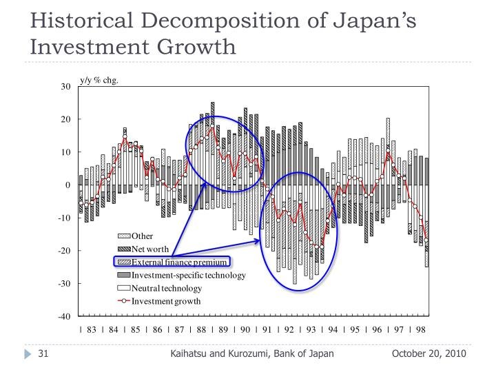 Historical Decomposition of Japan's Investment Growth