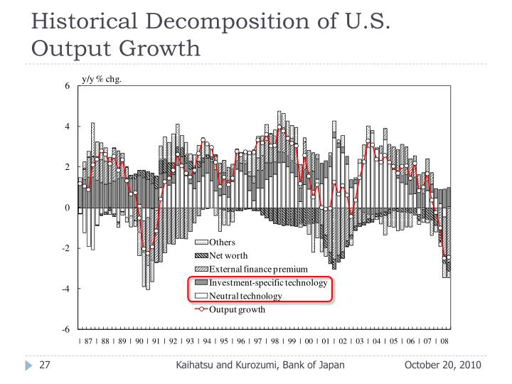 Historical Decomposition of U.S.