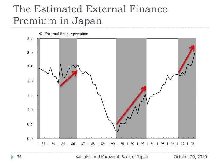 The Estimated External Finance Premium in Japan