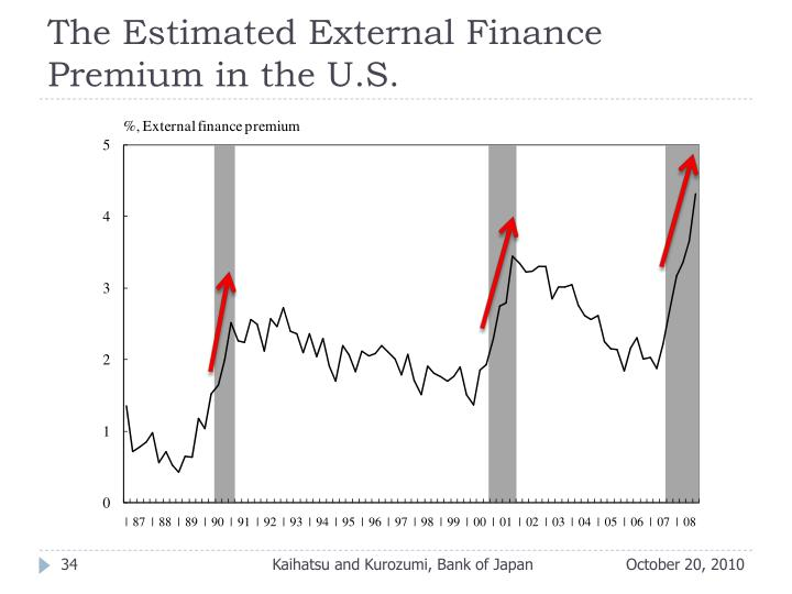 The Estimated External Finance Premium in the U.S.