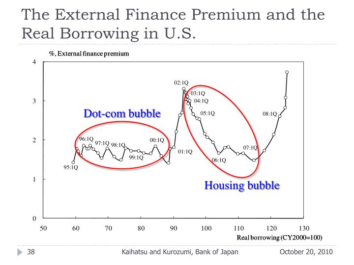 The External Finance Premium and the Real Borrowing in U.S.