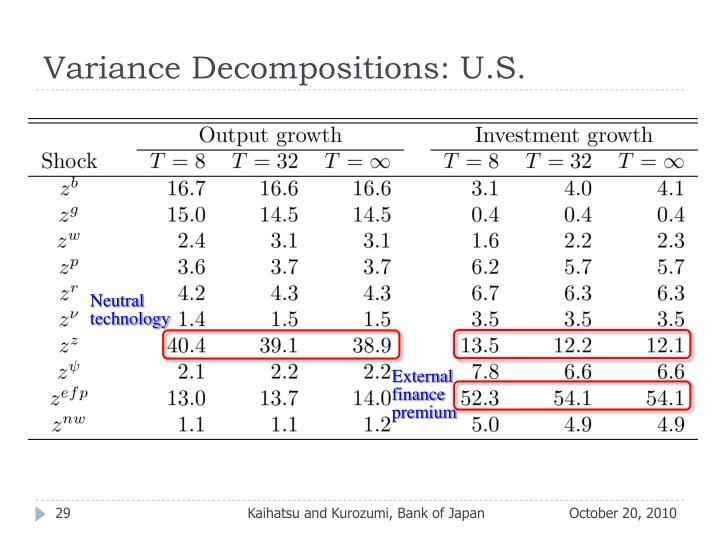 Variance Decompositions: U.S.