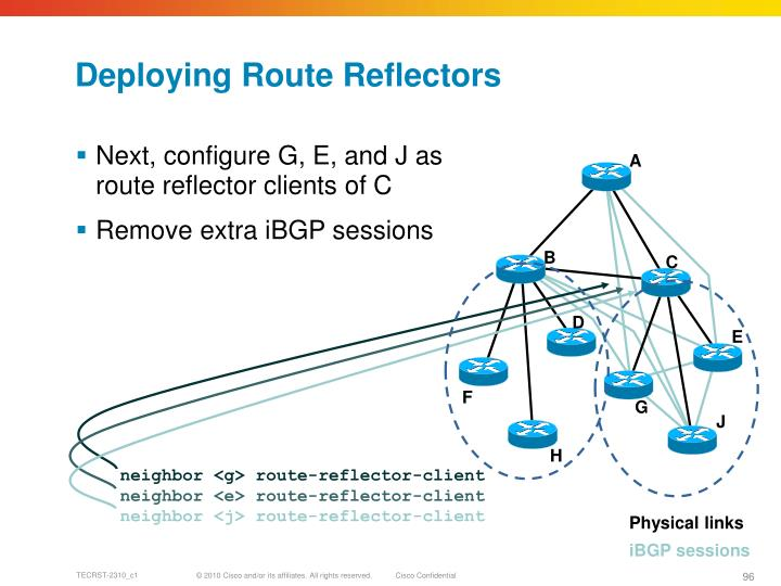 Deploying Route Reflectors