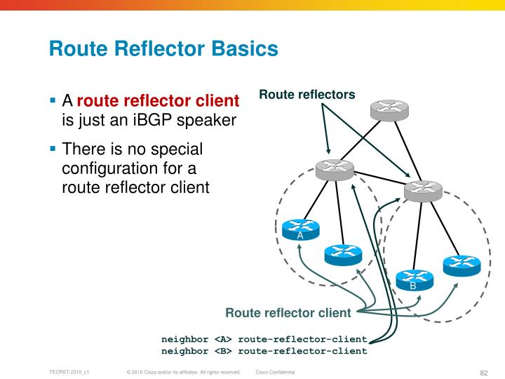 Route Reflector Basics