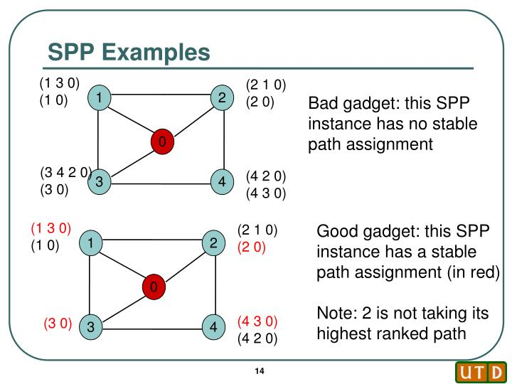 SPP Examples