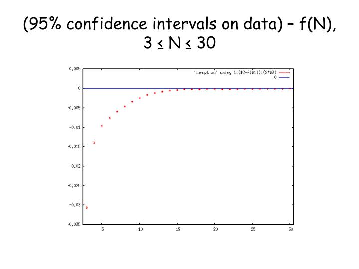 (95% confidence intervals on data) – f(N), 3 ≤ N ≤ 30