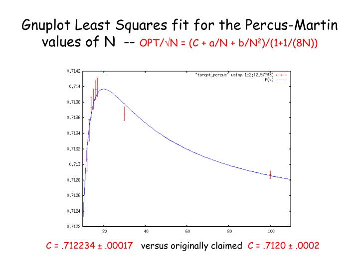 Gnuplot Least Squares fit for the Percus-Martin values of N  --