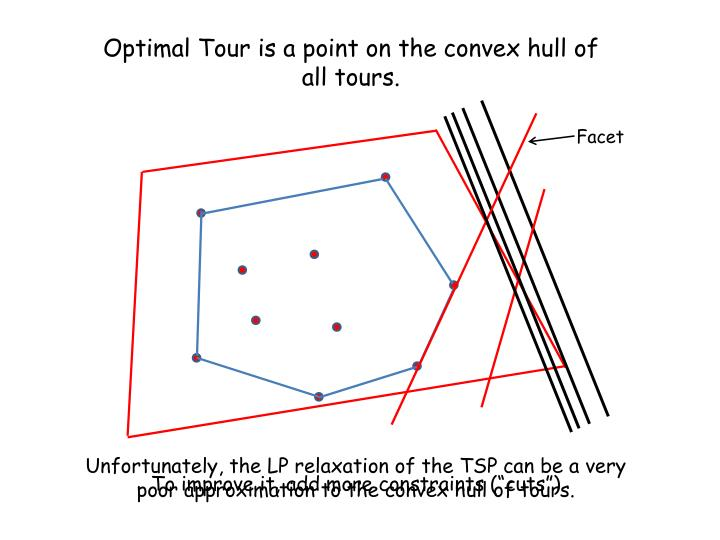 Optimal Tour is a point on the convex hull of all tours.