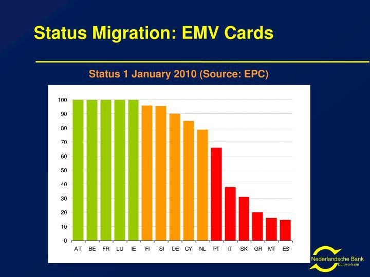Status Migration: EMV Cards