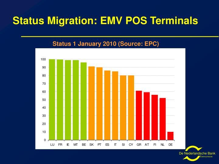 Status Migration: EMV POS Terminals