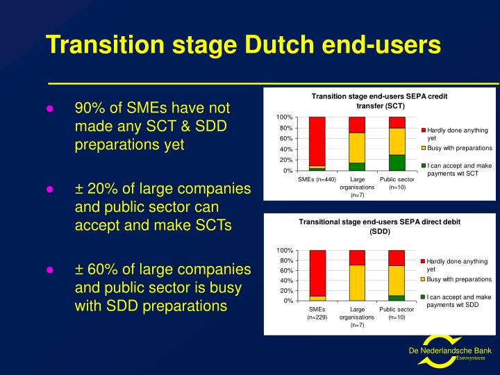 Transition stage Dutch end-users