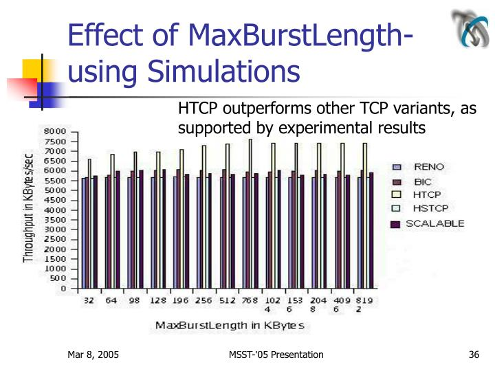 Effect of MaxBurstLength-using Simulations