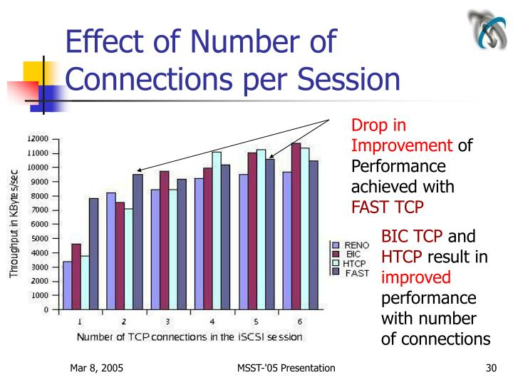Effect of Number of Connections per Session