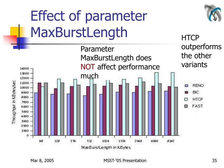 Effect of parameter MaxBurstLength