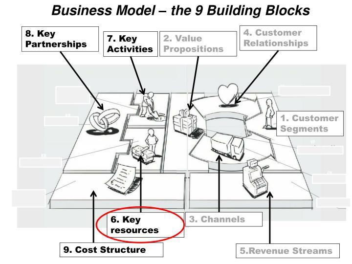Business Model – the 9 Building Blocks