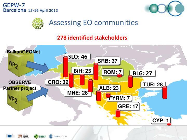 Assessing EO communities