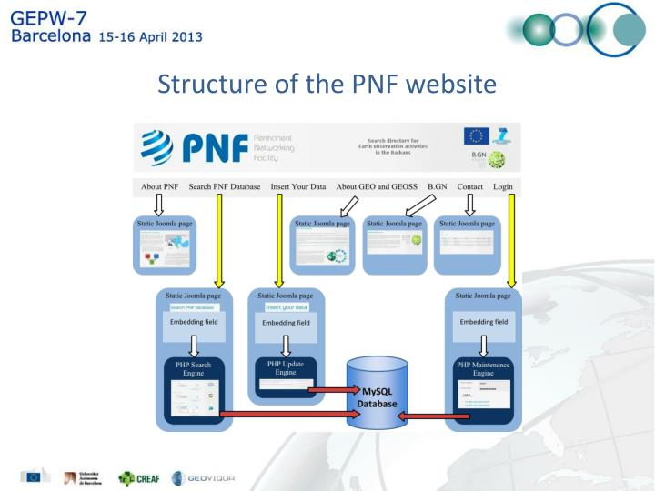 Structure of the PNF website