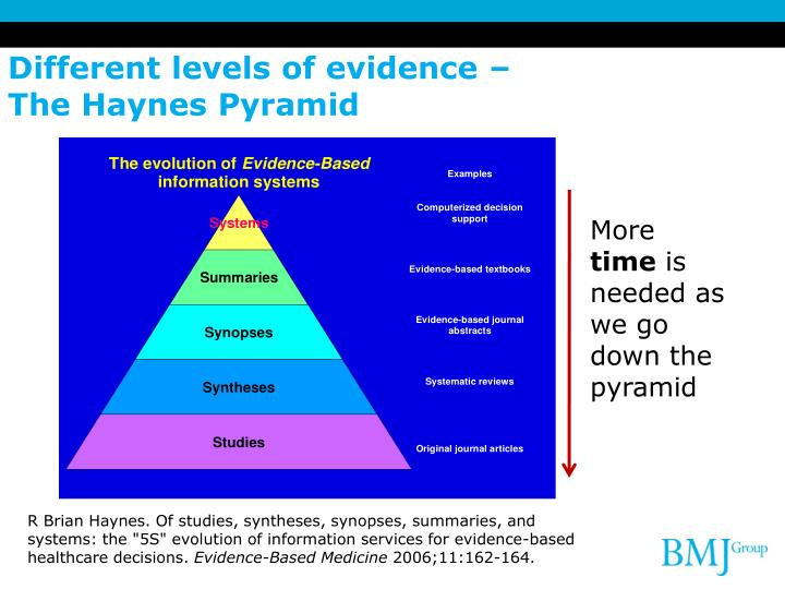 Different levels of evidence –