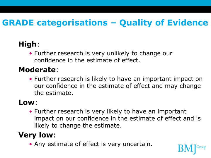 GRADE categorisations – Quality of Evidence