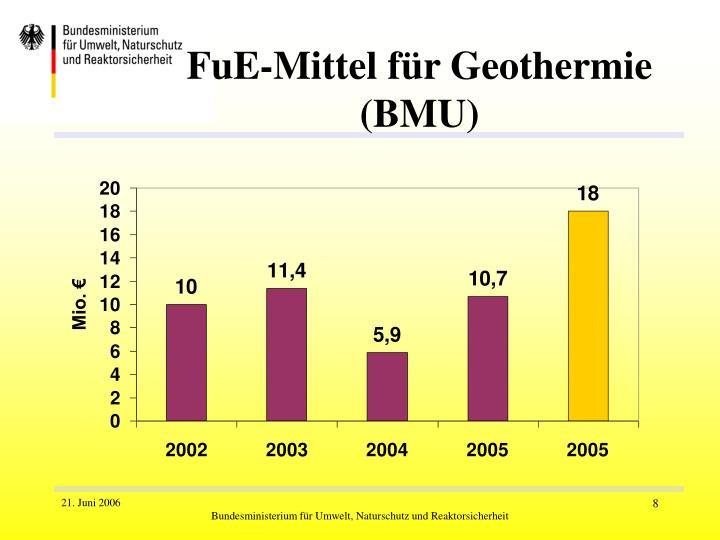 FuE-Mittel für Geothermie (BMU)
