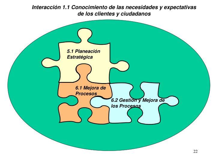Interacción 1.1 Conocimiento de las necesidades y expectativas de los clientes y ciudadanos