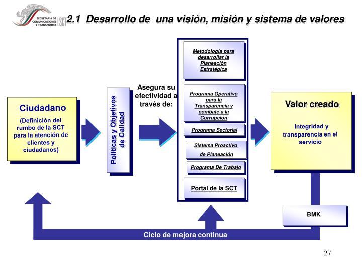 Metodología para desarrollar la Planeación Estratégica