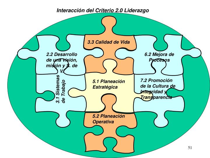 Interacción del Criterio 2.0 Liderazgo