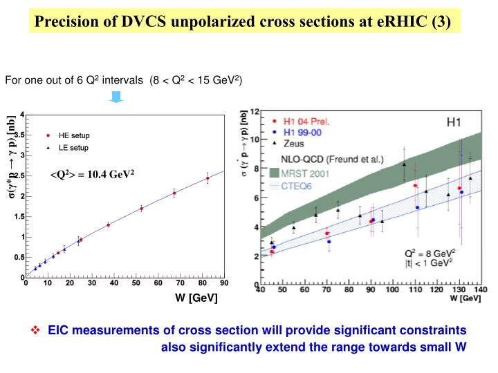 Precision of DVCS unpolarized cross sections at eRHIC (3)