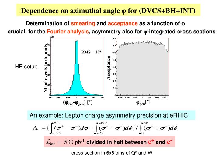 Dependence on azimuthal angle