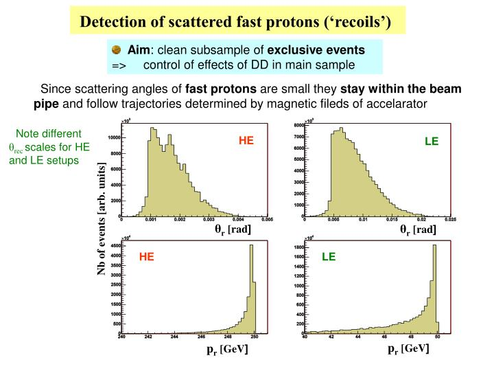 Detection of scattered fast protons ('recoils')