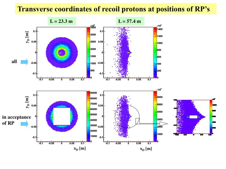 Transverse coordinates of recoil protons at positions of RP's