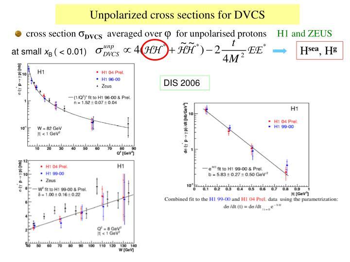 Unpolarized cross sections for DVCS