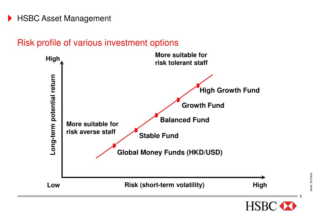 PPT - HSBC Asset Management PowerPoint Presentation - ID:3262912
