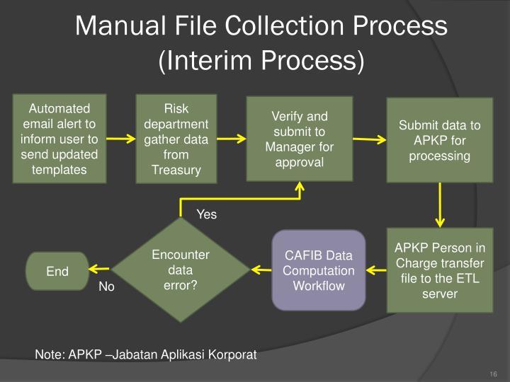 Manual File Collection Process (Interim Process)