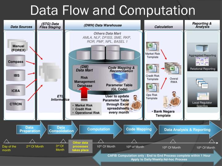Data Flow and Computation