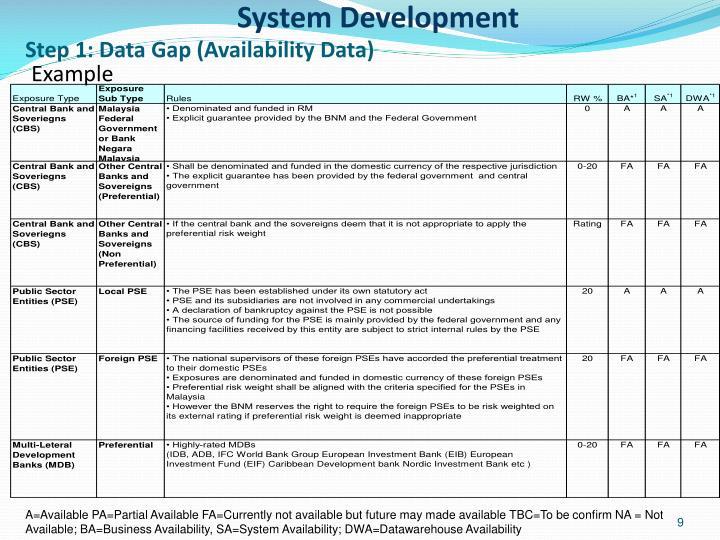Step 1: Data Gap (Availability Data)
