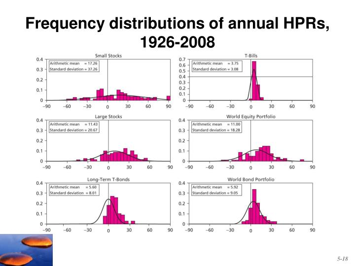 Frequency distributions of annual HPRs,
