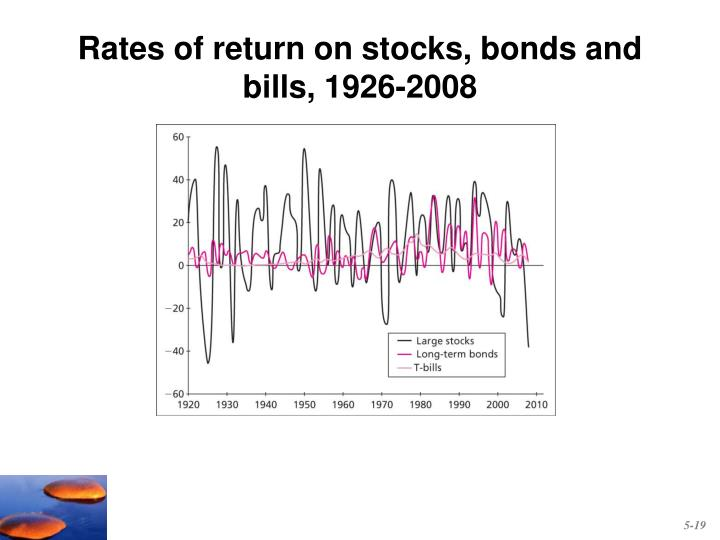 Rates of return on stocks, bonds and bills, 1926-2008