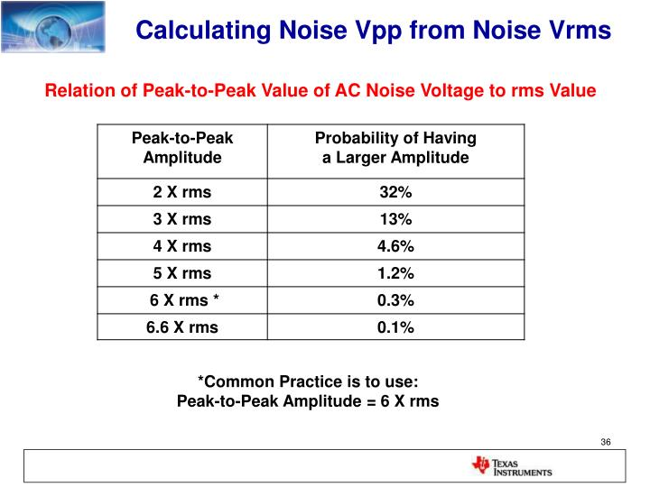Op-Amp Noise  Calculation and Measurement - PowerPoint PPT Presentation