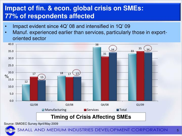 impact of globalization on sme with Terms of impact of globalization and economic recession on smes in pakistan model 1: globalization and economic recession impact on smes in pakistan 2008-2010-(september) variables.