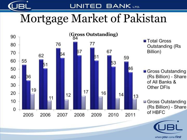 Mortgage Market of Pakistan