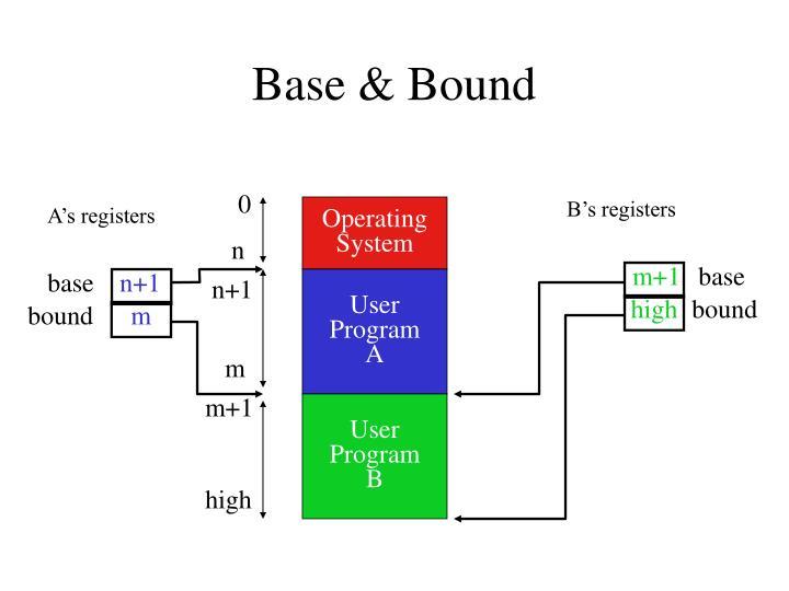 Base & Bound