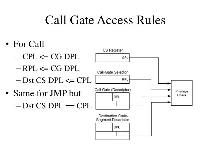 Call Gate Access Rules