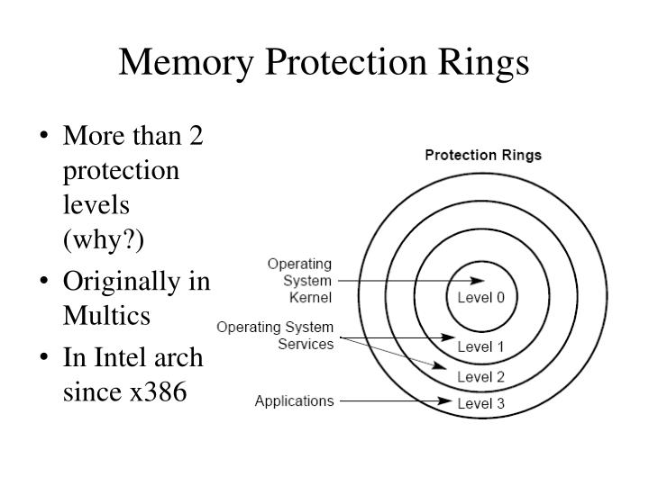 Memory Protection Rings