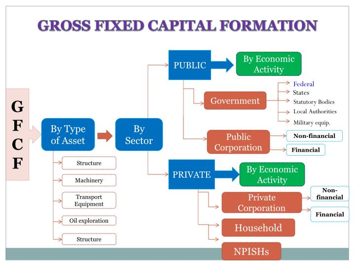 process of capital formation In the modern free-market economy, the process of capital formation consists of the following three stages: 1 an increase in the rate of real savings so that resources that would have been devoted to the production of consumption goods should be released for the purpose of capital formation.