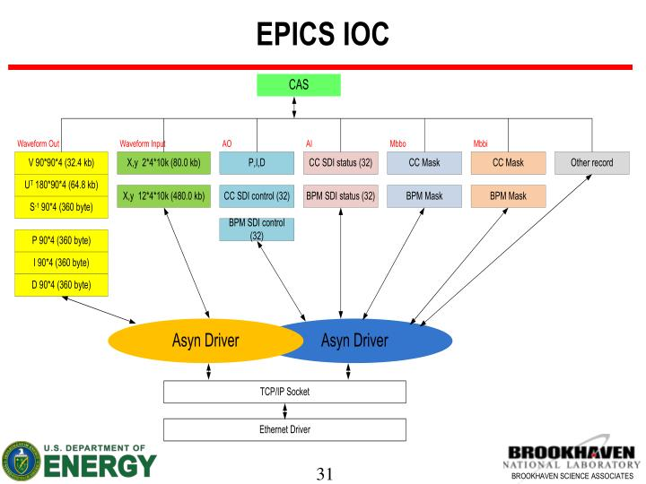 EPICS IOC