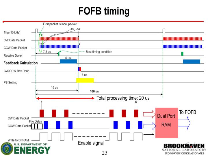 FOFB timing