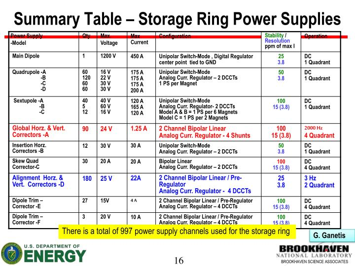 Summary Table – Storage Ring Power Supplies