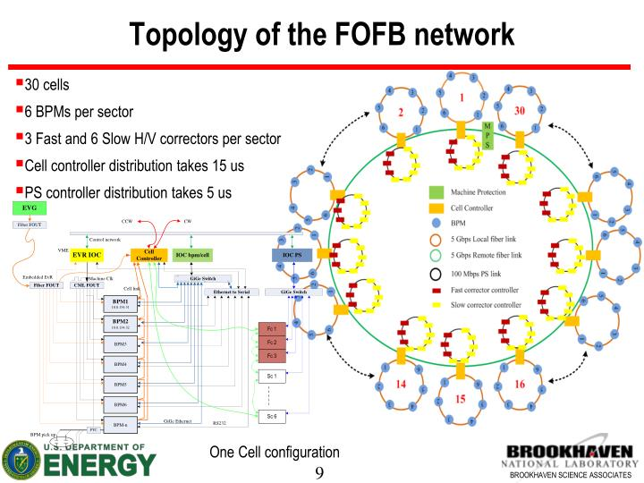Topology of the FOFB network