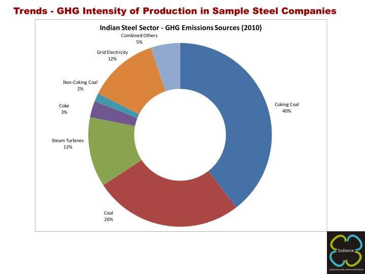 Trends - GHG Intensity of Production in Sample Steel Companies